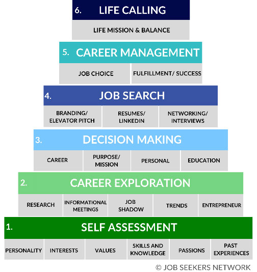 Career / Life Planning Pyramid